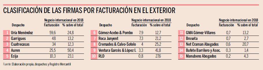 gva_facturacionexterior_expansion2019